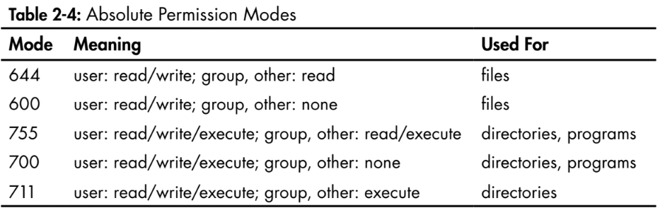 Table on absolute modes